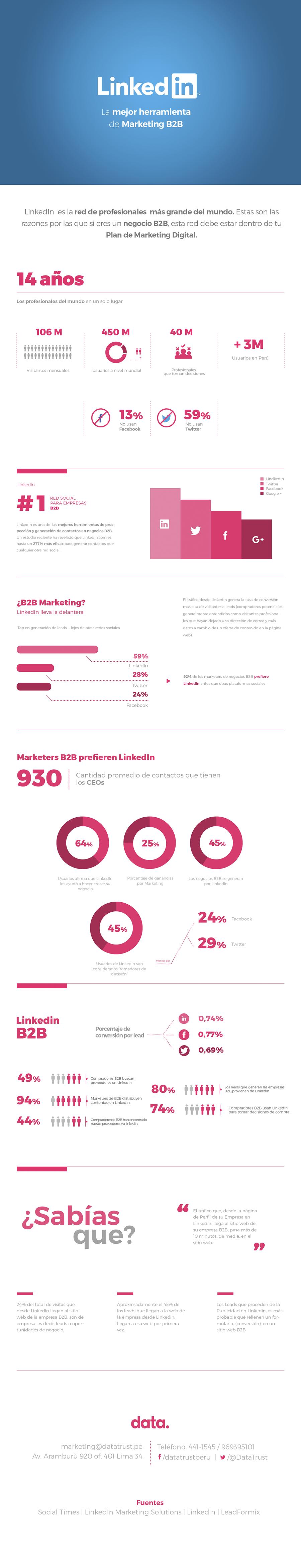 LinkedIn - La mejor herramienta de marketing B2B