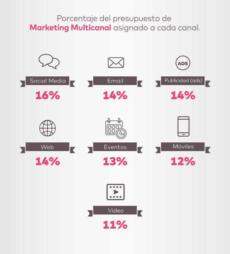 importancia del marketing multicanal