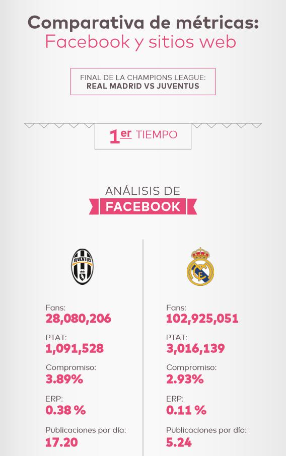 Comparativa de metricas facebook y sitios web