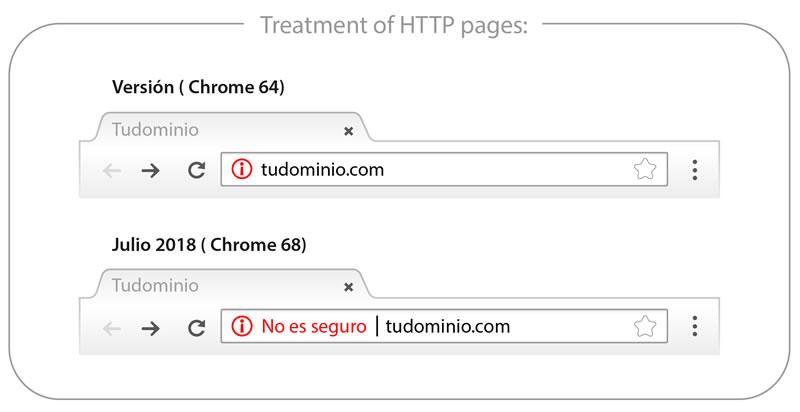Google Chrome 64 - SSL
