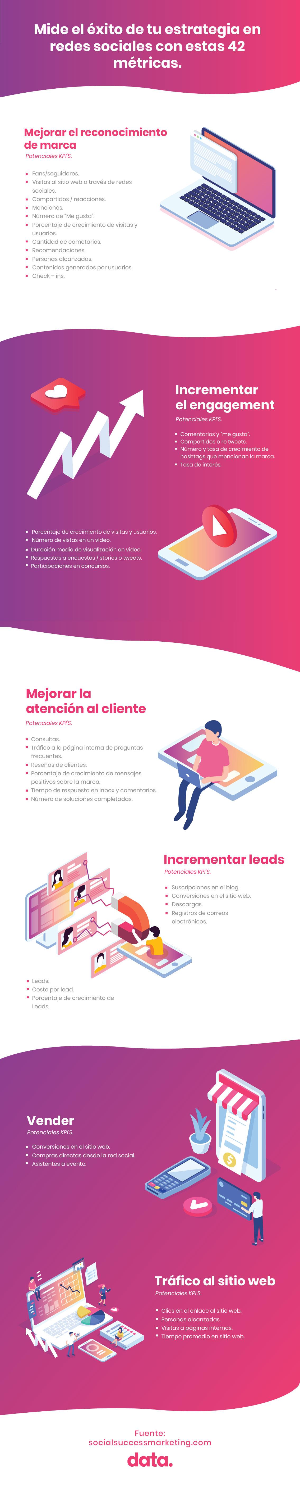 objetivos de marketing en redes sociales